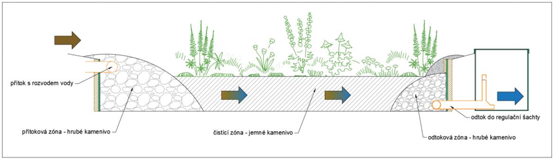 korenova-cistirna-horizontalni-prutok